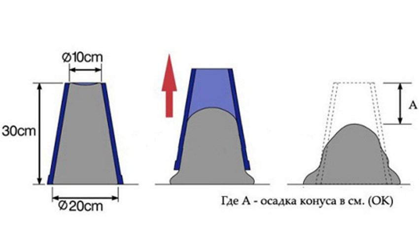 Изображение 2 – Что нужно знать о бетоне